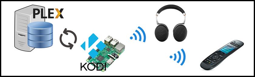 Plex & Kodi – die perfekte Combo